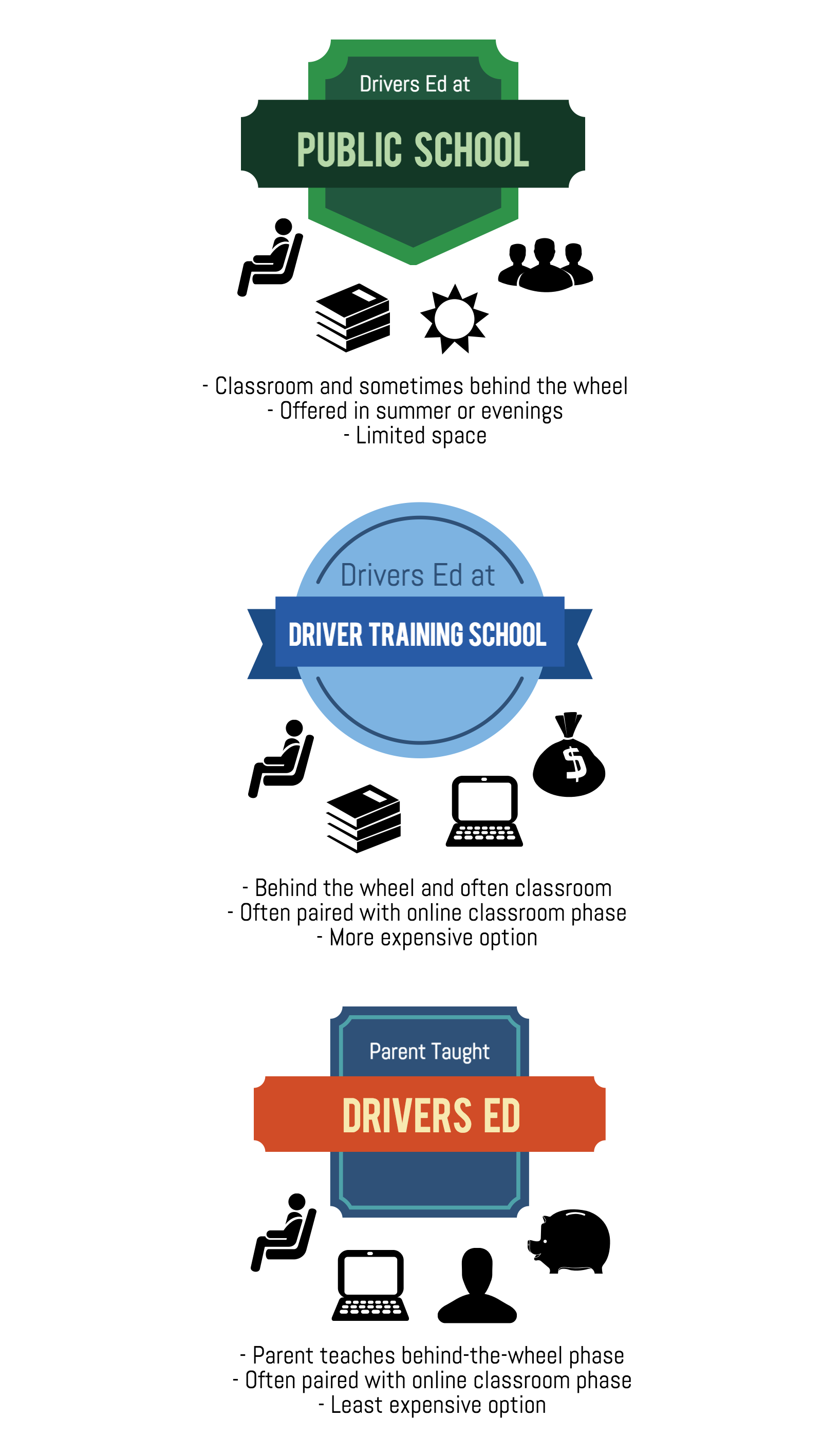 Types of Texas Drivers Education