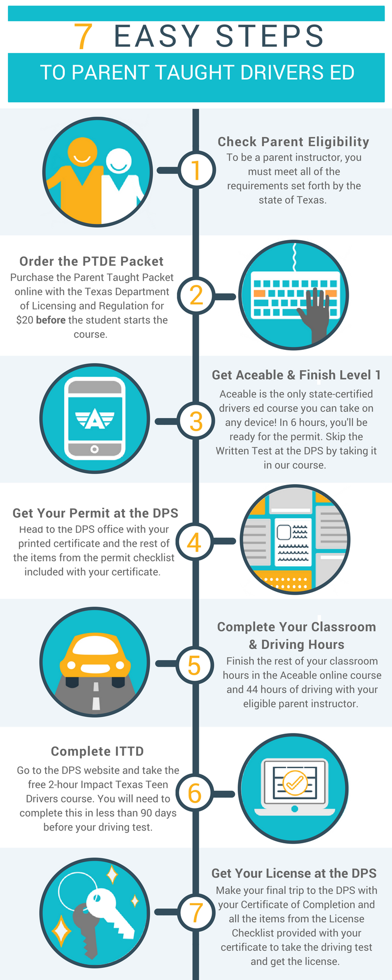 A Step By Step Guide To Parent Taught Drivers Ed Aceable